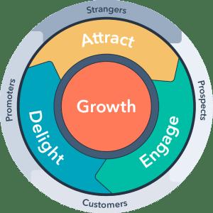 Pearagon growth